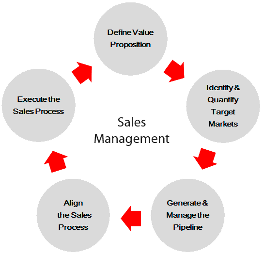 sales and sales management notes Need to about the sales promotion and what are the different types of sales promotion strategies project management) has study notes all.